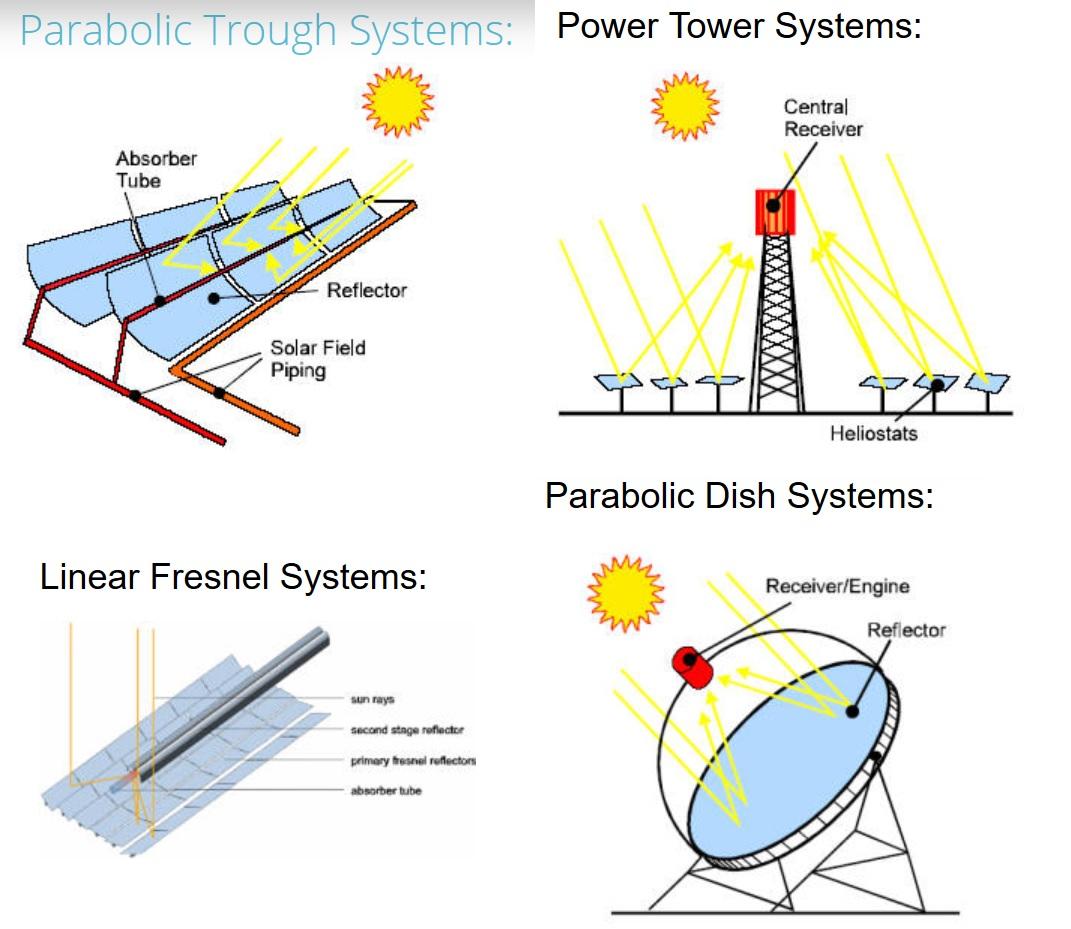 Source: SolarPACES